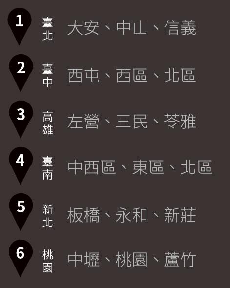 台灣地圖5